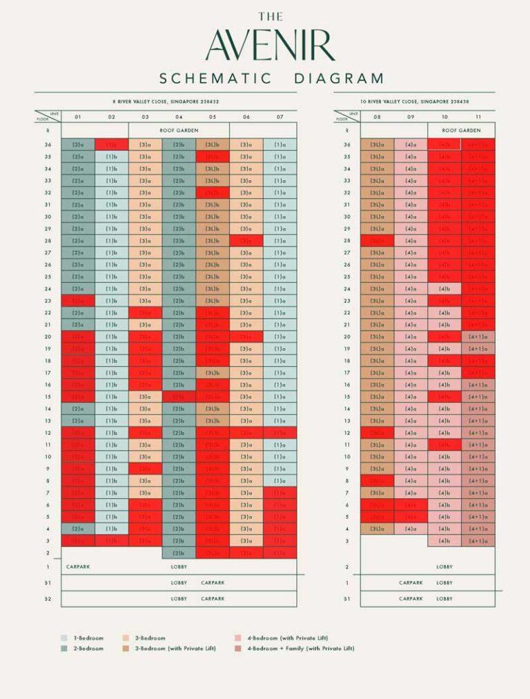 the-avenir-balance-unit-chart